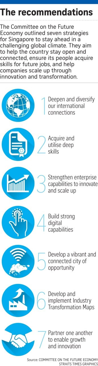 Seven strategies of Singapore