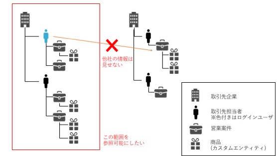 エンティティアクセス制御の公開範囲
