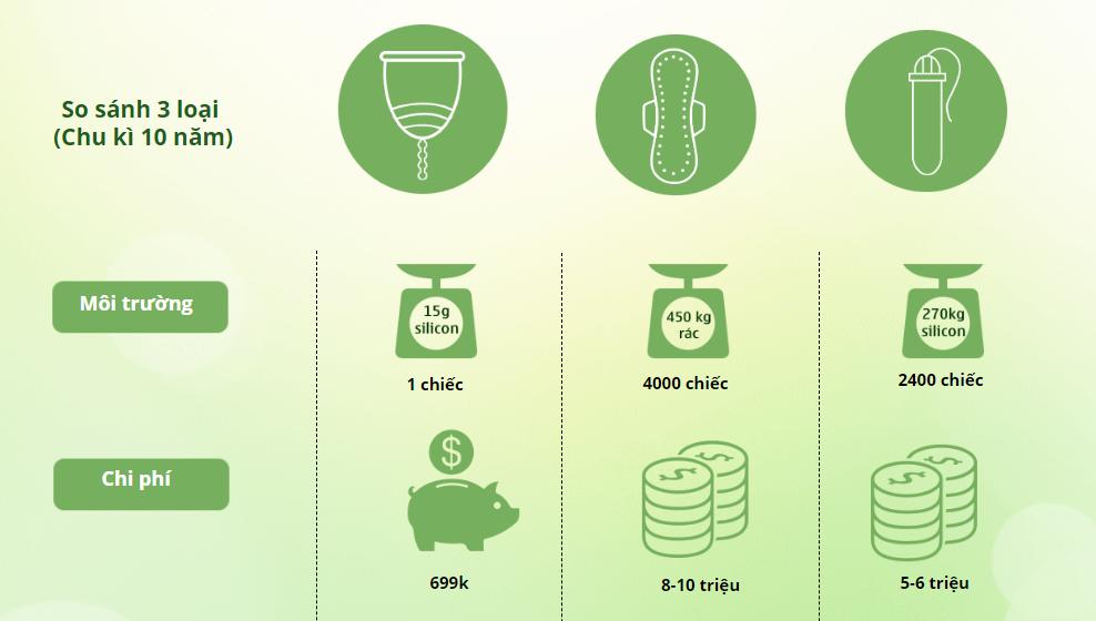 Sử dụng cốc nguyệt san cũng giảm thiểu tối đa rác thải, hạn chế ô nhiễm môi trường