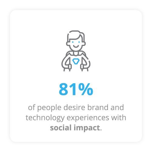 81% want experiences with social impact