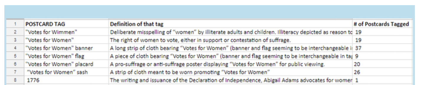 """Screenshot of spreadsheet listing postcard tags (all related to """"votes for women""""), definitions of the tags, and number of postcards with the tags (most around 20)"""