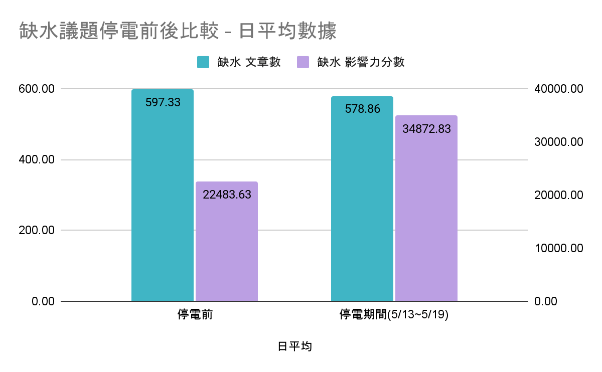 缺水議題停電前後比較 - 日平均數據