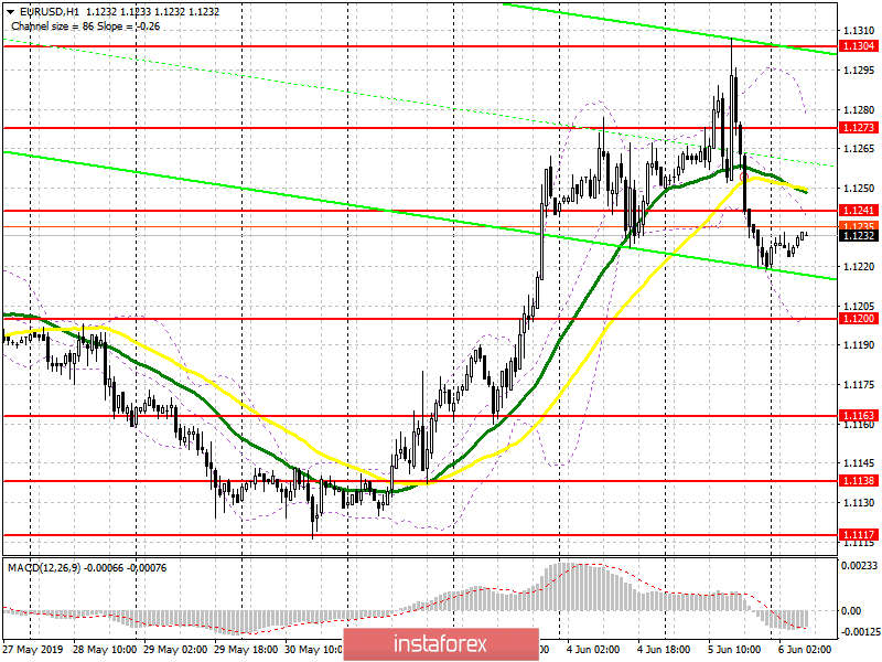 EUR/USD: plan for the European session on June 6. GDP data will determine the tone of Mario Draghi's statements