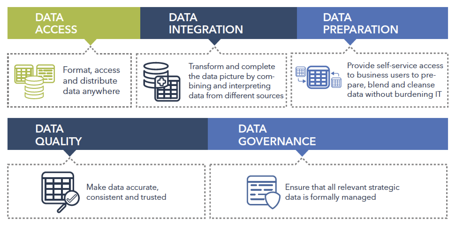 Figure 2. The five aspects of definitive data management.