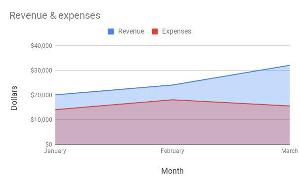 Area chart showing monthly revenue and expenses
