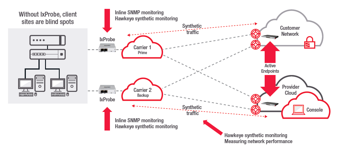 Hawkeye – The Missing Link for Last-Mile Qos Monitoring