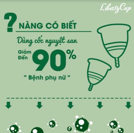Dùng cốc nguyệt san Liberty Cup có thể giảm đến 90% nguy cơ mắc bệnh phụ khoa, đảm bảo sức khỏe sinh sản