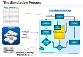 Simulation_Process