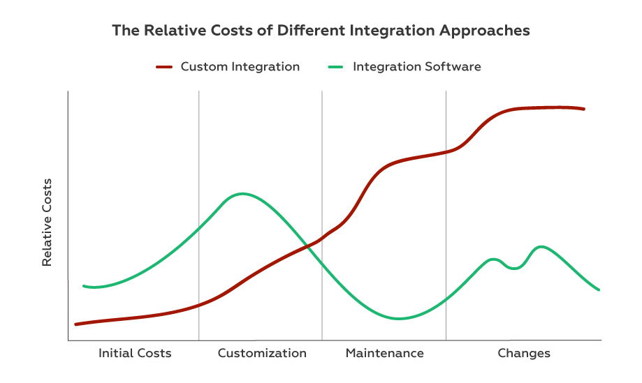 comparing in-house and third party integration solutions costs