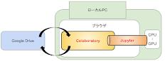 Run Google Colaboratory noteobooks on your own Machine