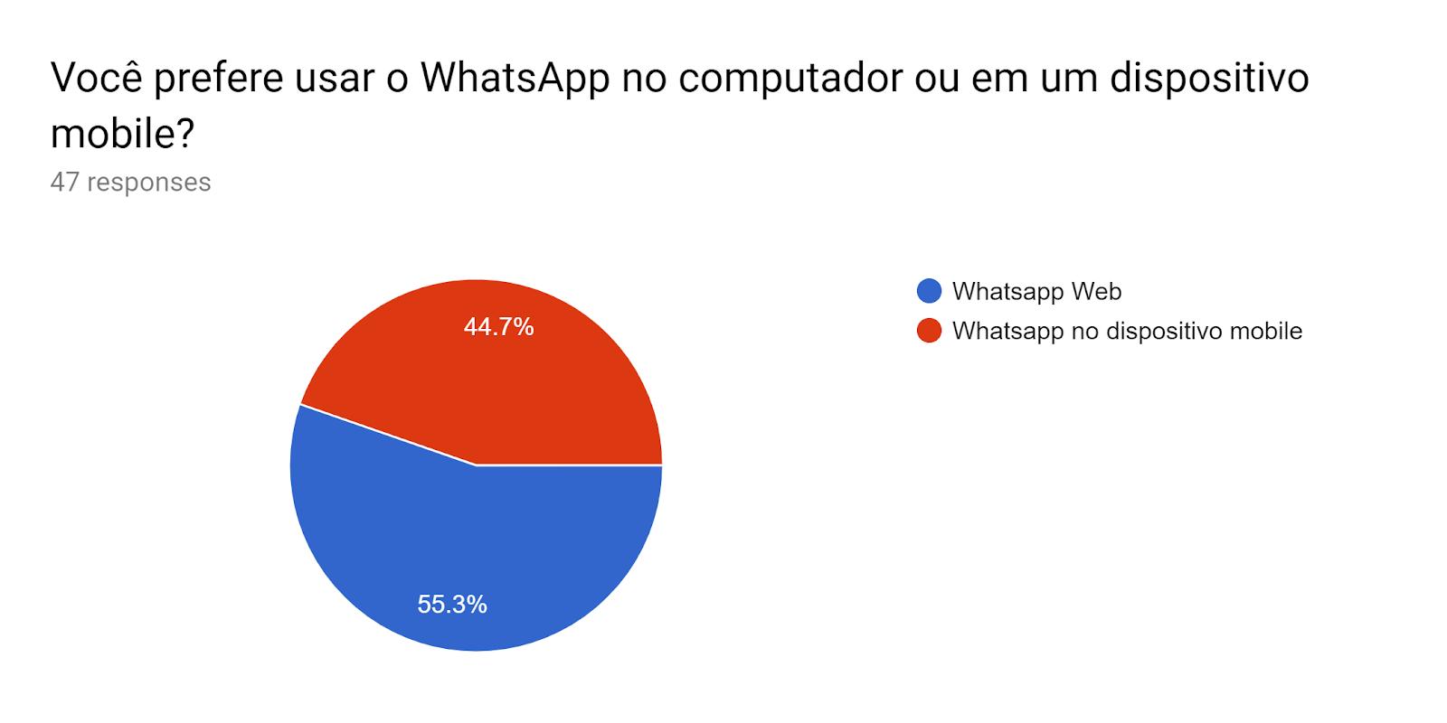 Forms response chart. Question title: Você prefere usar o WhatsApp no computador ou em um dispositivo mobile?. Number of responses: 47 responses.