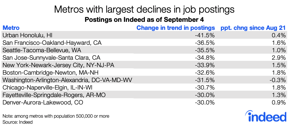 Table showing metros with largest job postings declines since COVID US
