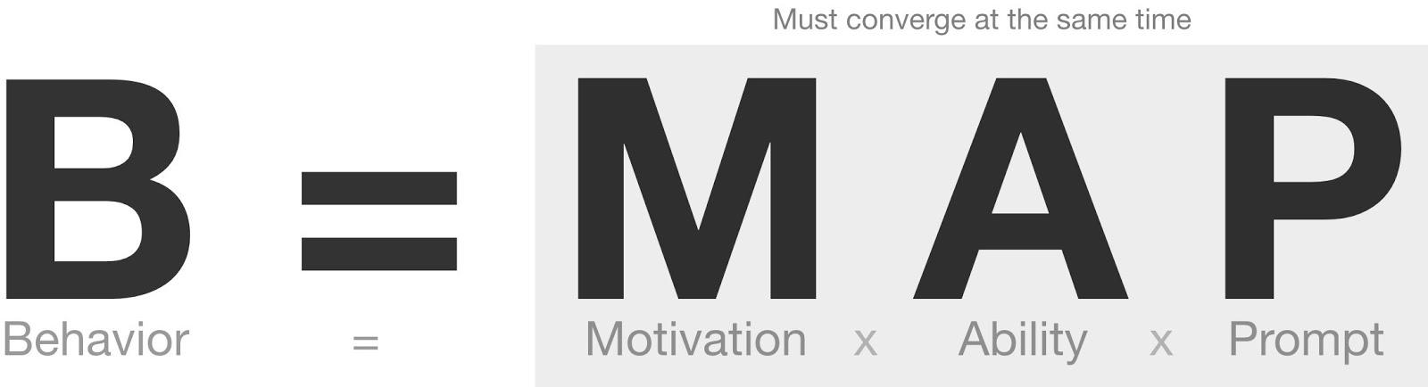 The BJ Bogg Behavior Model is that Behavior = Motivation x Ability x Prompt