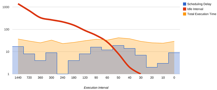 Periodic pipeline execution interval versus idle time (log scale)