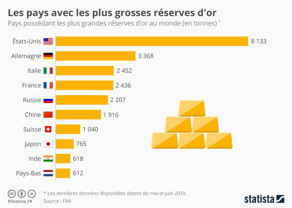 graphique montrant les réserves d'or par pays
