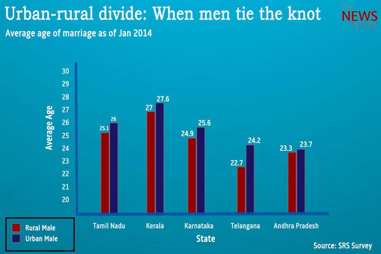 Image result for age difference between men and women india statistics