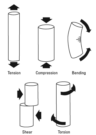 Schematic illustration of tensile, compressive, bending, shear, and torsional loading modes
