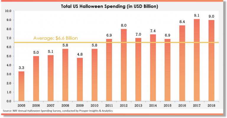 Great Halloween Marketing Ideas that increase Sales of Your Product 3