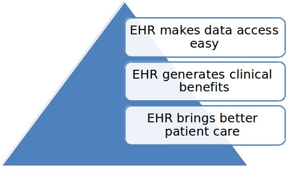 Showing Benefits Of EHR