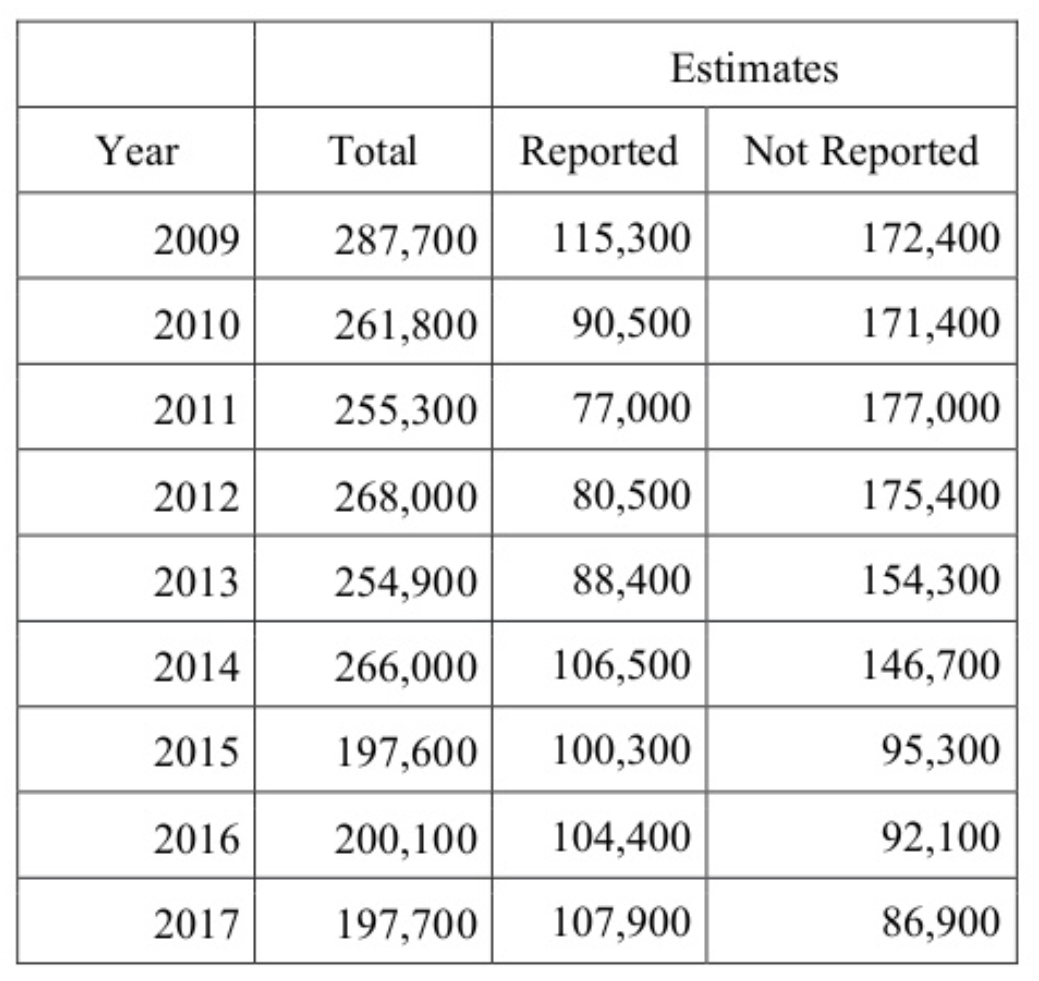 Number of total reported and not reported hate crimes between 2009 and 2017 according to the Hate Crimes Statistics Briefing for the Virginia Advisory Committee U.S. Commission on Civil Rights and Department of Justice, March of 2019