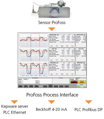 Интеграция ProFoss