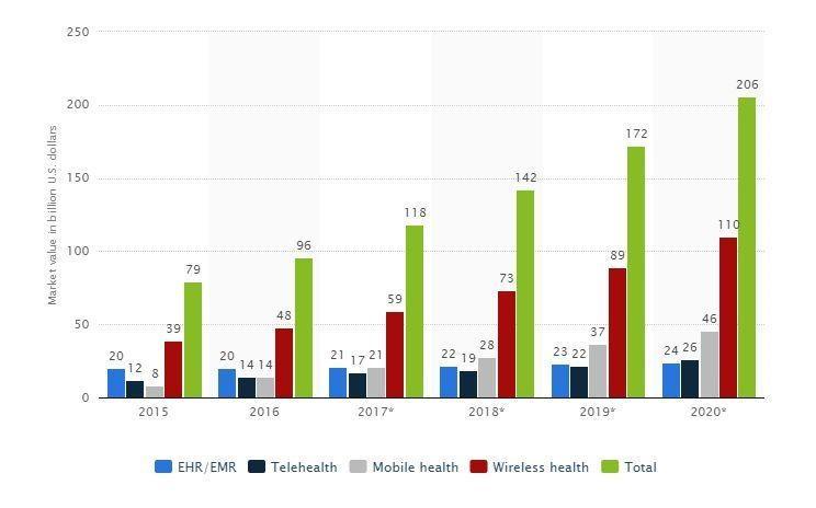 healthcare mobile app development services
