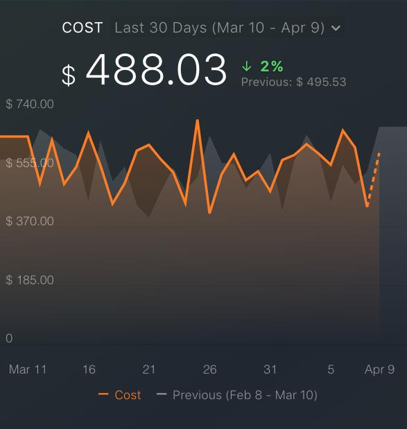 Google Ads cost metric