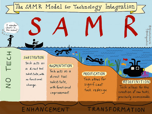 Is Hope Stronger Than Fear? Inquiry Learning Though The SAMR Model