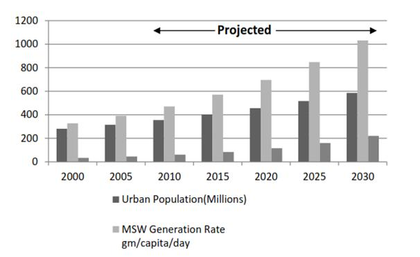 Municipal Solid Waste Growth Trend In Urban India