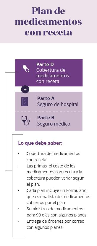 Infografía móvil de las partes de Medicare PDP