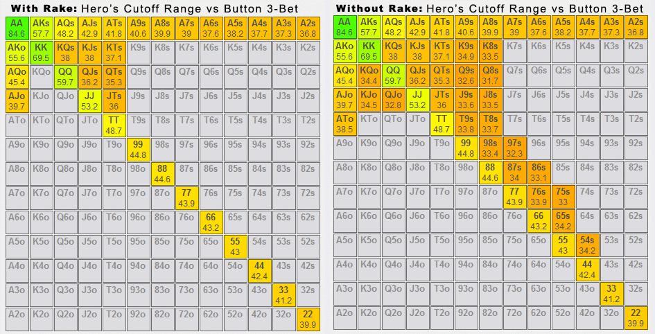 btn vs co rake and no rake comparison