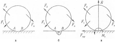 Модель возникновения силы трения качения