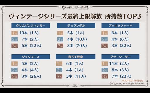 ヴィンテージシリーズ武器最終上限解放TOP3