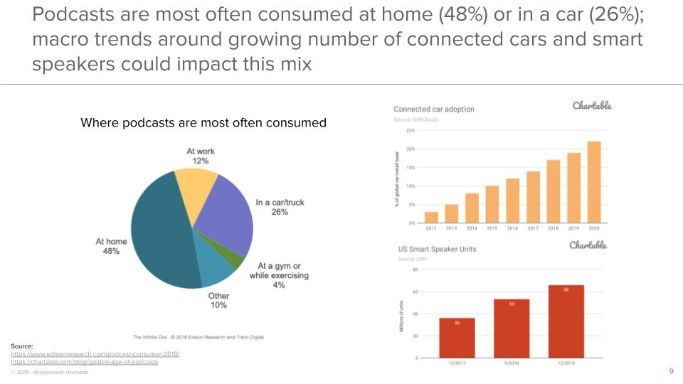 Podcasts are most often consumed at home (48%) or in a car (26%); macro trends around growing number of connected cars and smart speakers could impact this mix