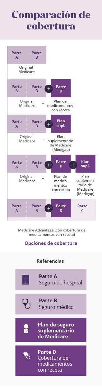Infografía móvil de la comparación de las coberturas