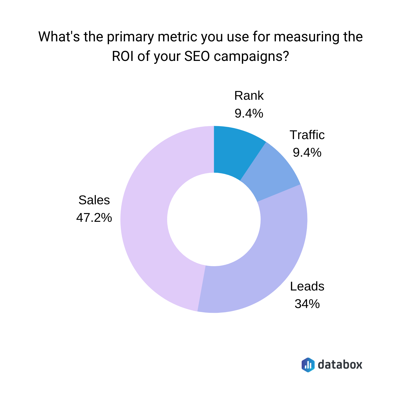 What primary metrics you use for measuring the ROI of your SEO campaigns