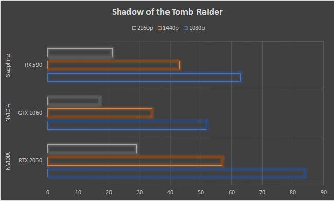 SAPPHIRE NITRO+ Radeon RX 590 8GB Review