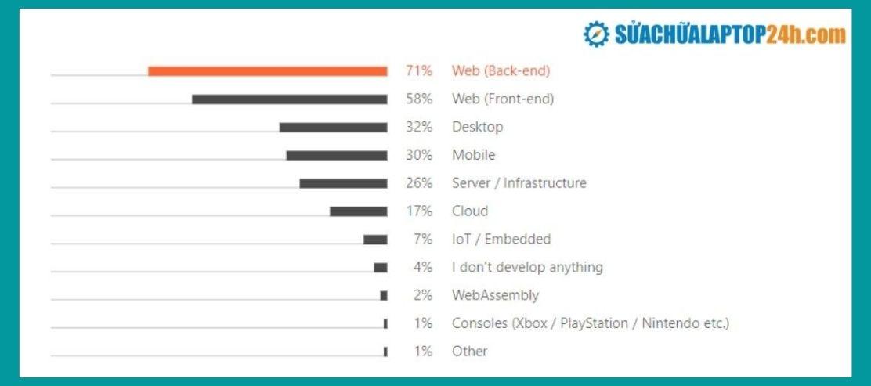 Hơn 70% là nhà phát triển phát triển nền tảng web