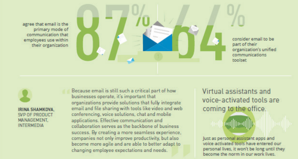Email still reigns as a high-value communication and collaboration tool: While tools like chat and video conferencing have become more prevalent, email isn't going away.