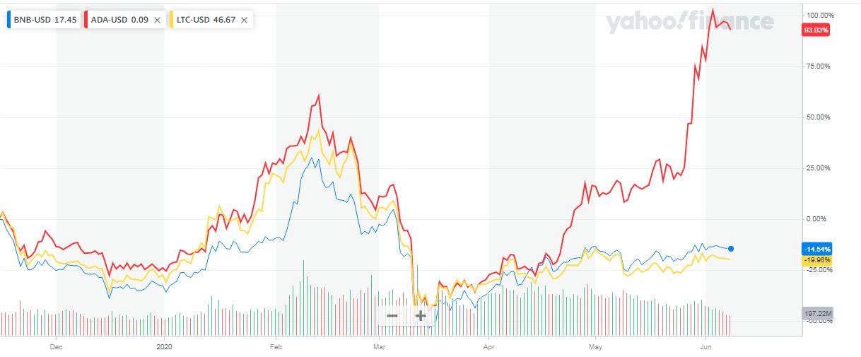 Rendimiento de LTC, BNB y ADA en un solo gráfico. Fuente: Yahoo!finance.