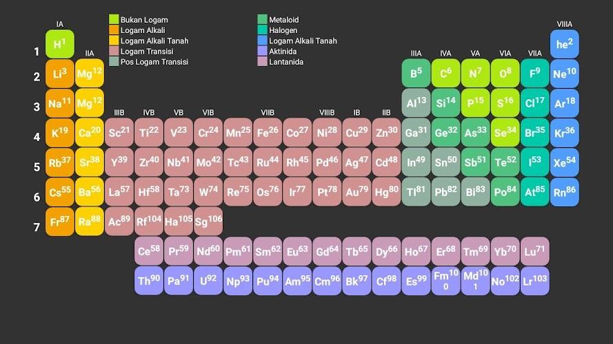 Download Tabel Periodik Unsur Kimia Lengkap - Berbagai Unsur