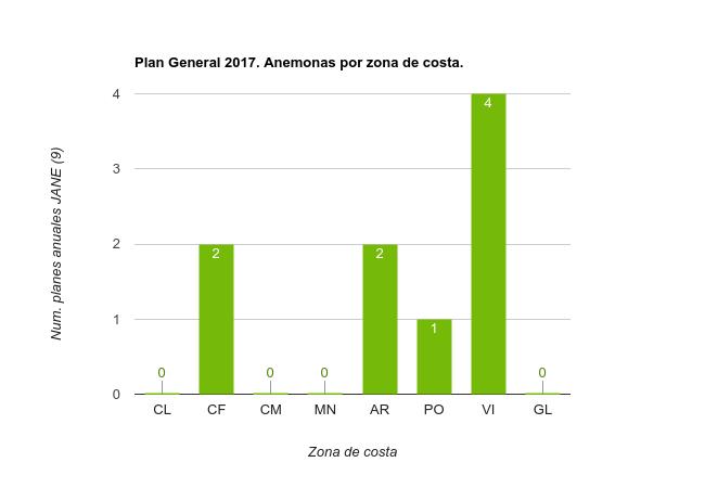 Planes Específicos 2017 Anémonas por zona de costa