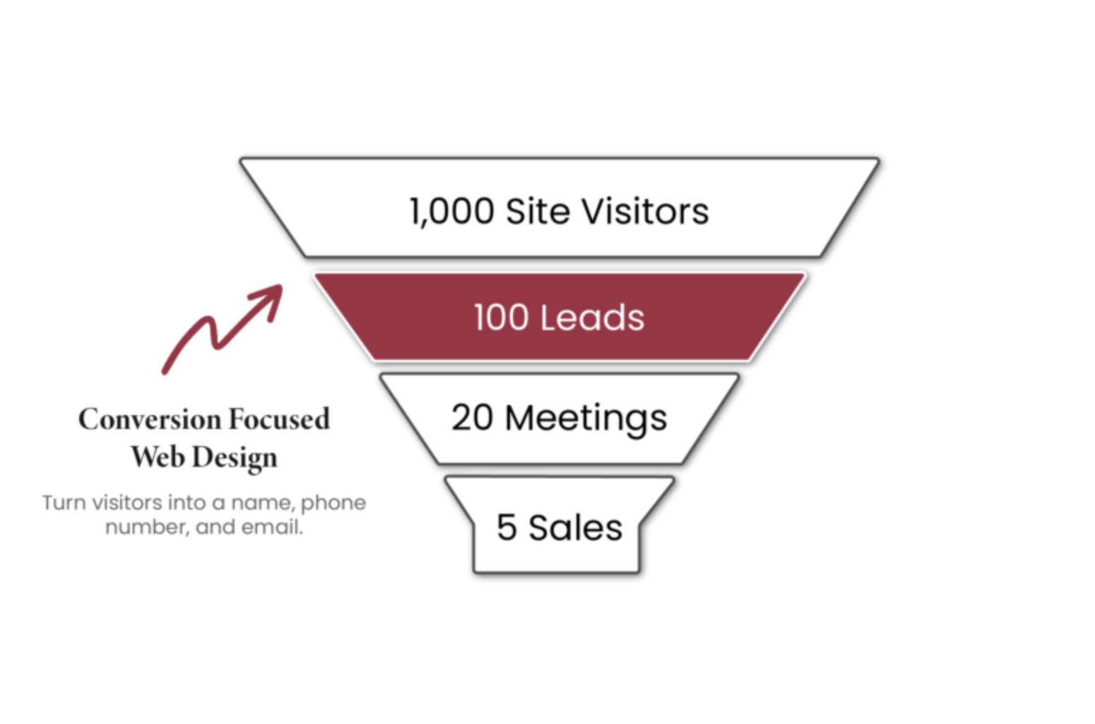 Johnson Jones Groups Funnel for how ads work.