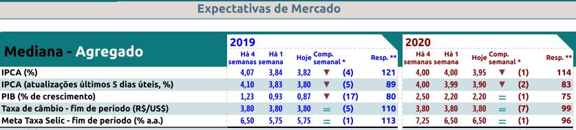 Expectativas do mercado pelo Relatório Focus