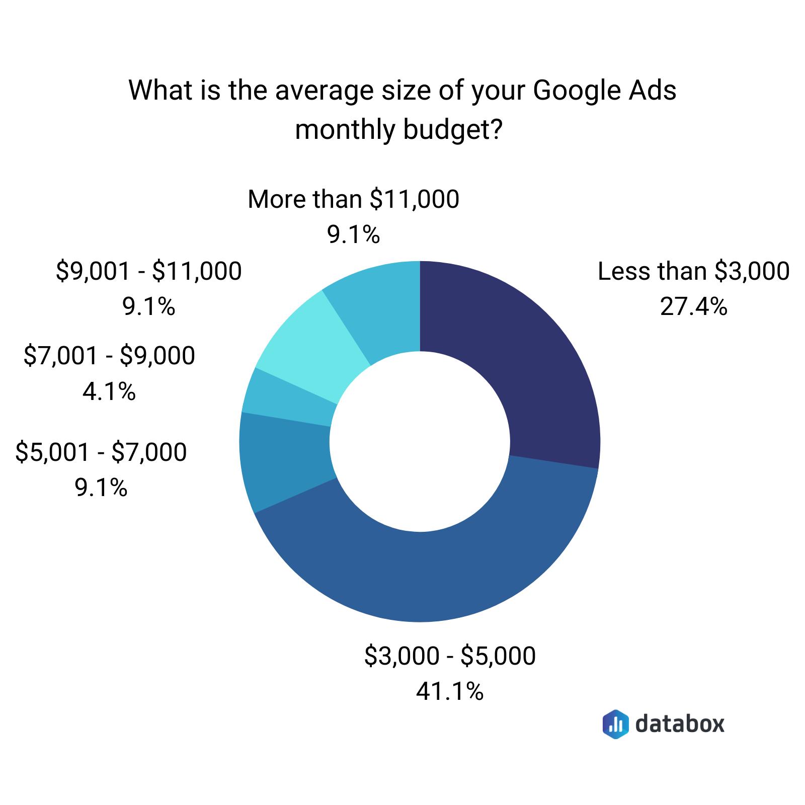 Average Google ads monthly budget