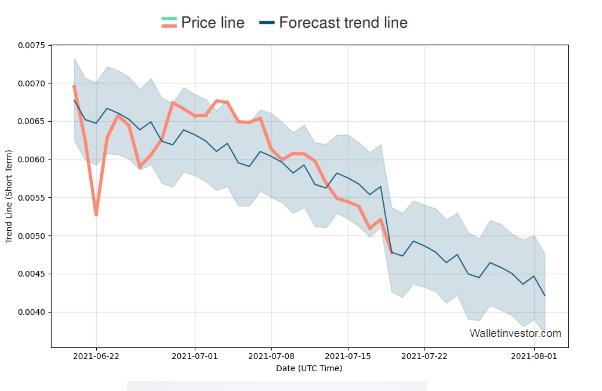 VTHO price prediction 2021-2022 3