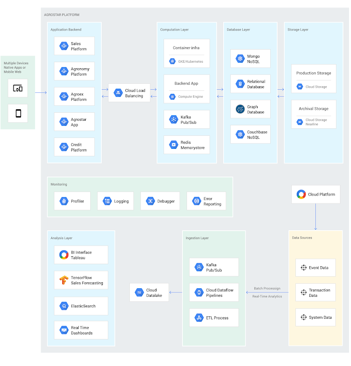 AgroStar uses Golang and Python microservices and a variety of datastores (MongoDB, MySQL, Couchbase, Neo4j, and Elasticsearch) that are optimized to support concurrent usage in an interactive environment. Production applications are hosted on GCP with Cloud Load Balancing to scale GKE and Compute Engine deployment and processing. Cloud Pub/Sub, Kafka, and Cloud Dataflow pipelines manage data ingestion and queueing of event and transaction data to the analytics layer, which uses BigQuery. Custom-built Cloud SQL and Tableau dashboards track strategic and tactical business metrics. A variety of ML models in TensorFlow are in the development phase.