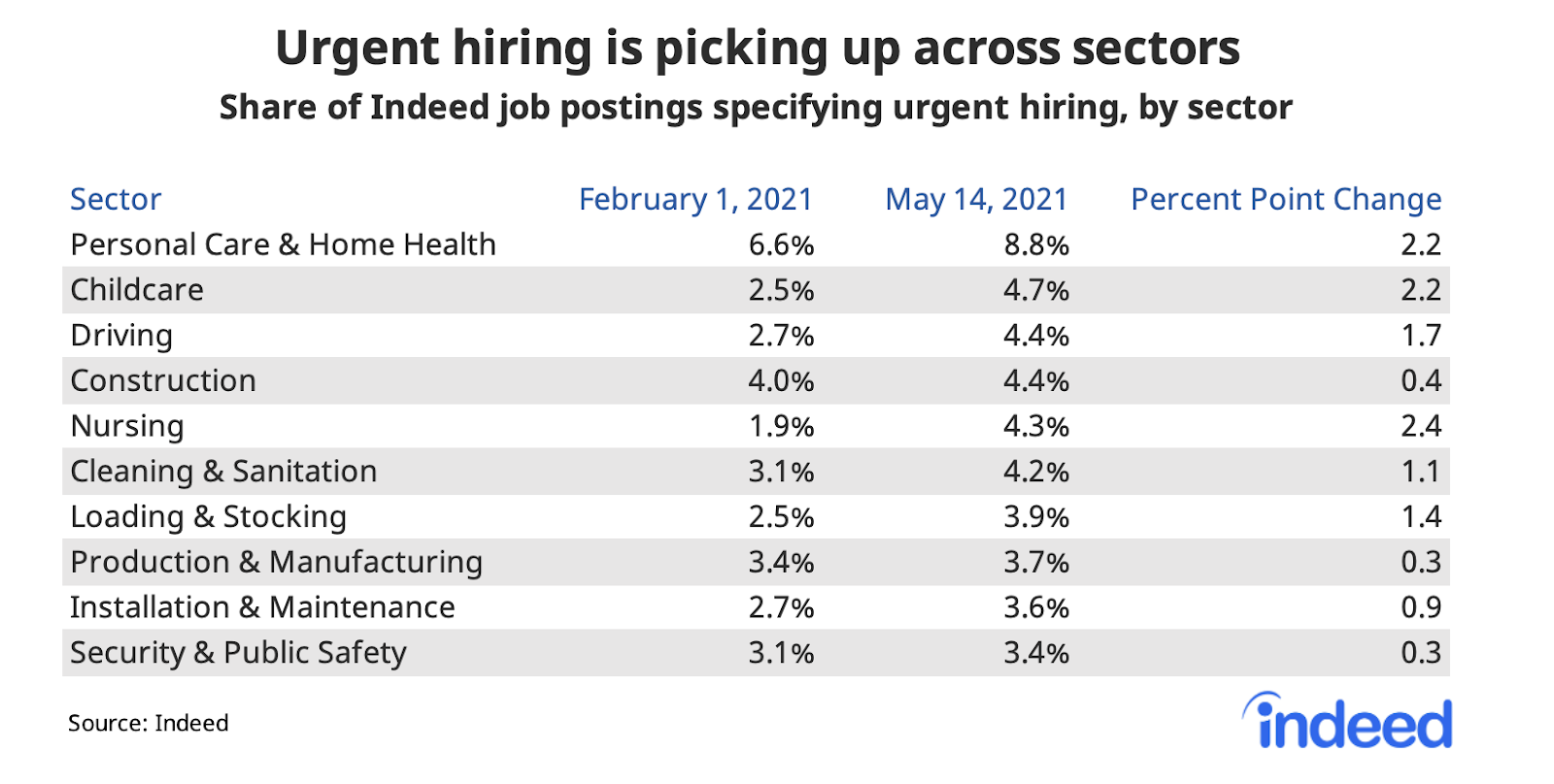 """Table titled """"Hiring urgently is picking up across sectors."""""""
