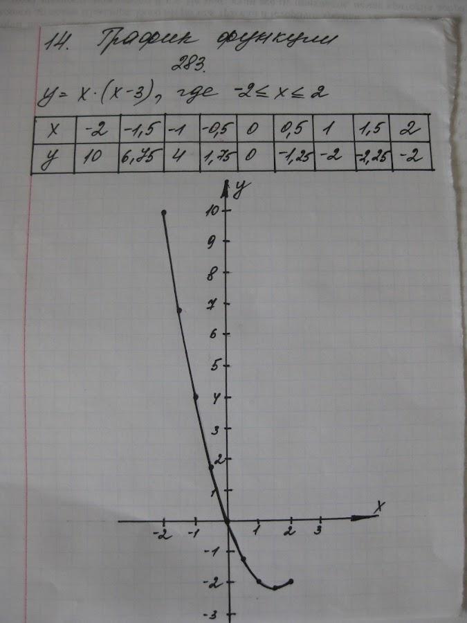 для алгебре скачать по гдз андроид макарычев