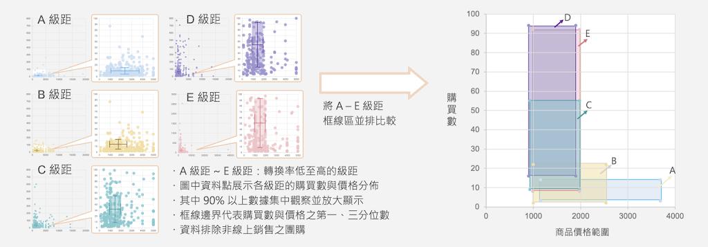 不同轉換率之下,價格與購買數分佈圖